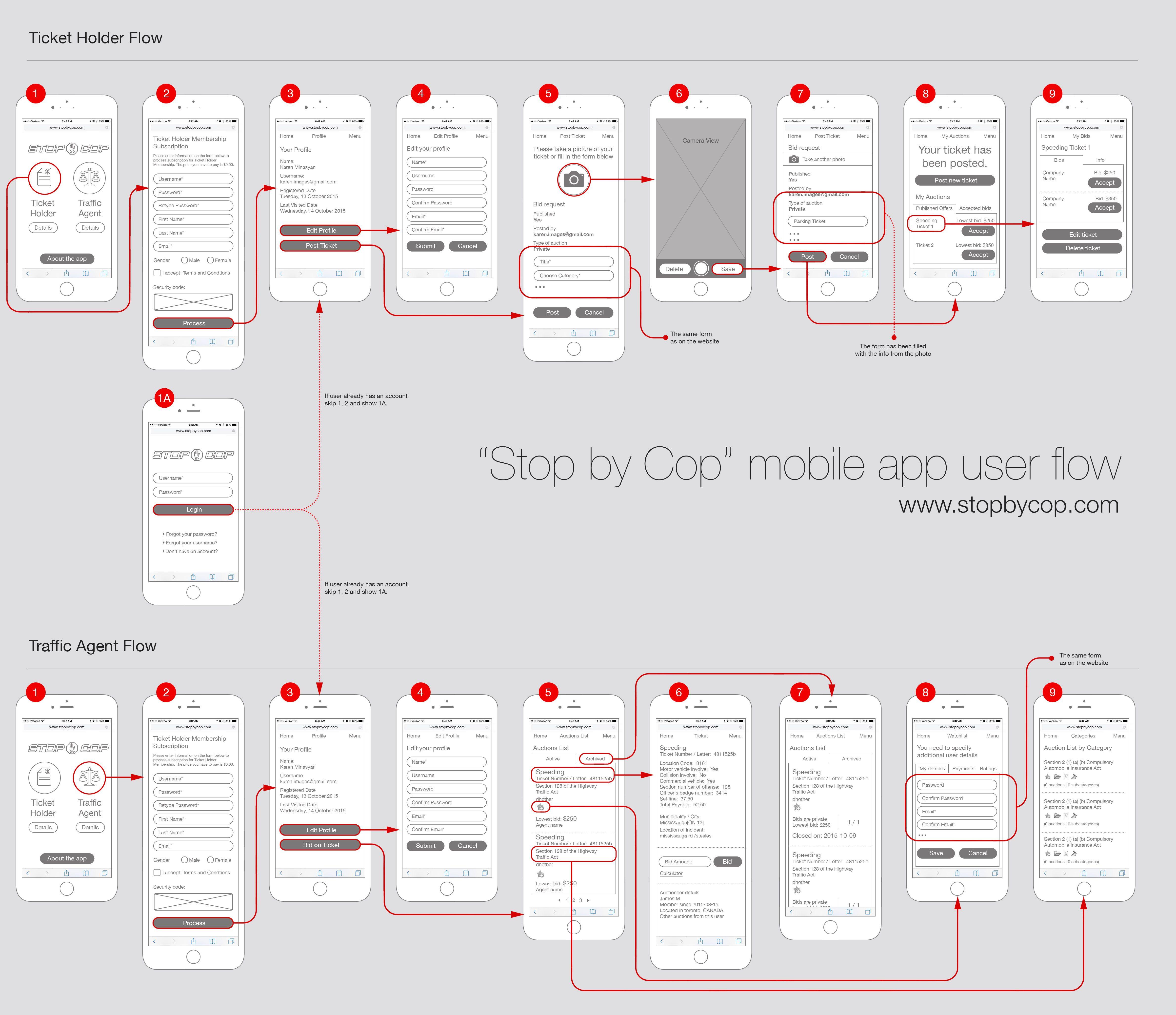 Uxui design iad process pinterest flow user interface uxui design nvjuhfo Choice Image