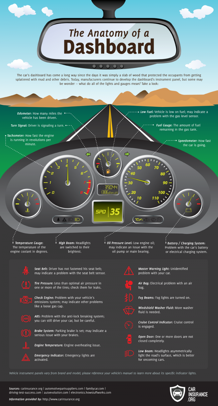 Know Your Dashboard Lights And Gauges Infographic Napa How Blog