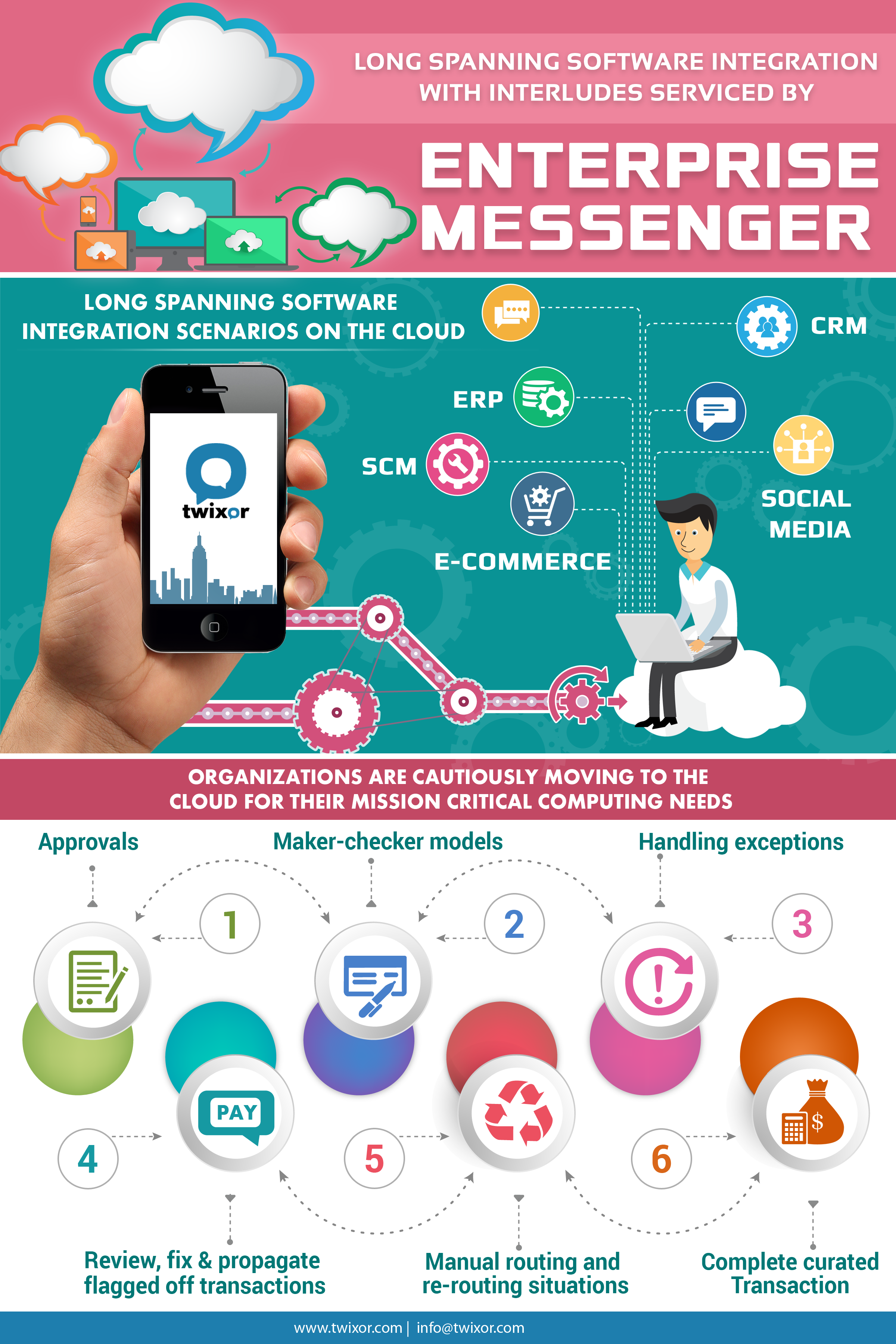LONG SPANNING SOFTWARE INTERGRATION Instant messaging