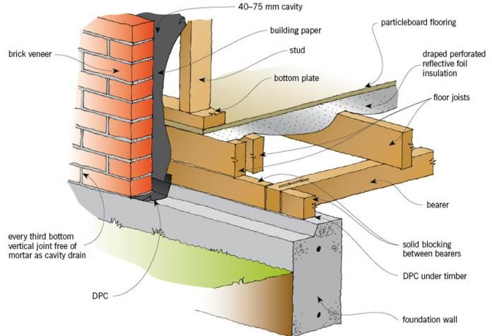 Timber Structure Brick House Google Search