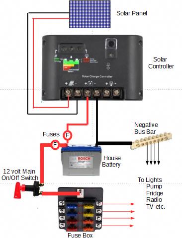 solar fuse diagram  wiring diagram equip fundedition