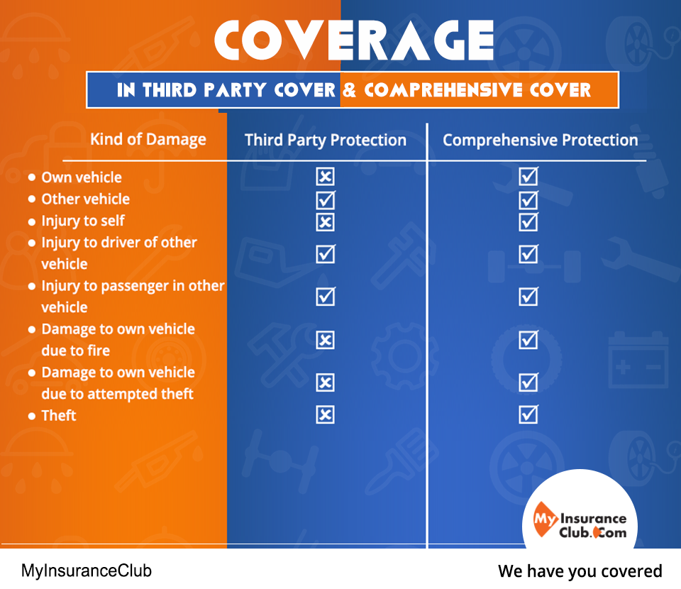 Coverage In Third Party Cover Comprehensive Cover Click Here