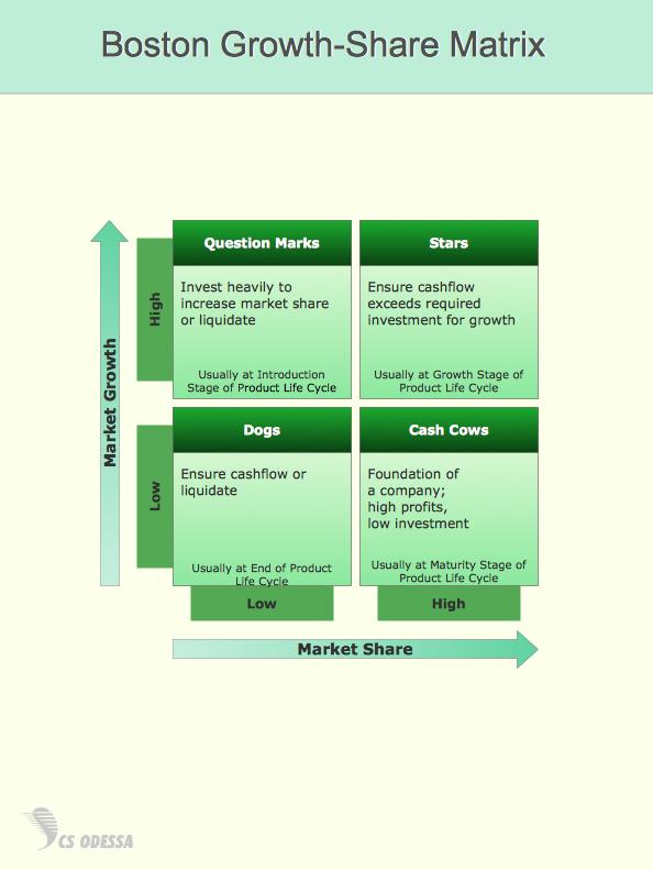 boston growthshare matrix quotthe bcg matrix is a chart