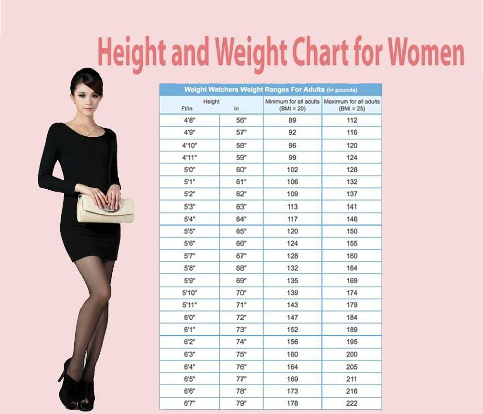 Chart for female weight how much you need to weight per
