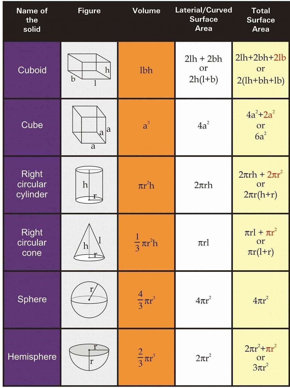 Optimizing Volume And Surface Area Worksheets