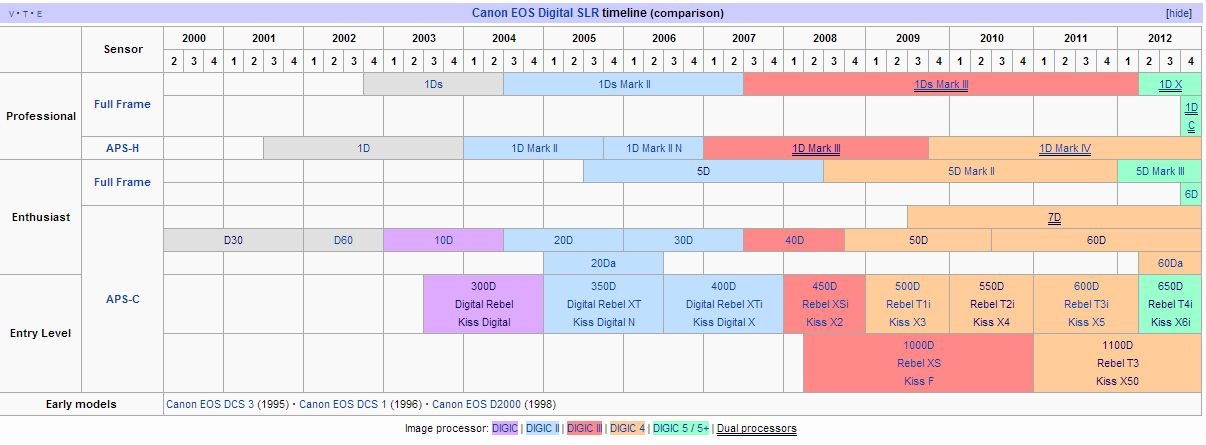Canon EOS Digital SLR timeline (comparison) source from