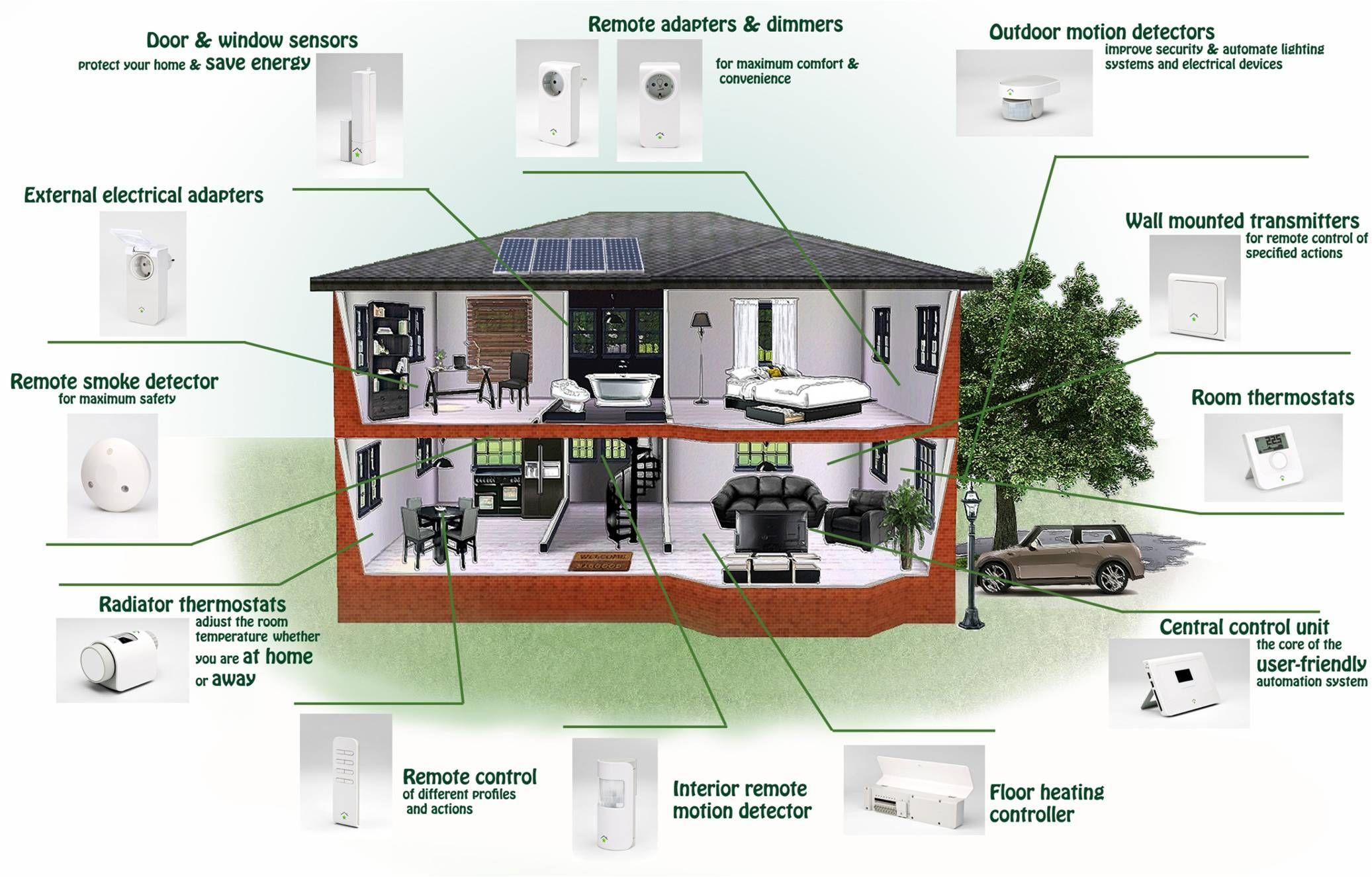 Exceptionnel Explore Smart Home Control, Smart Car, And More!
