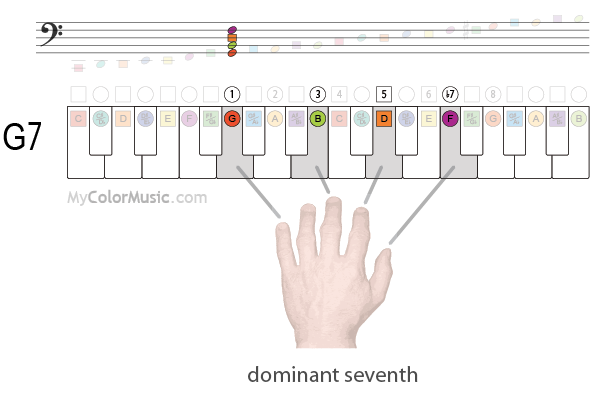 C Major Scale On The Piano Musical Scales Pinterest Scale And