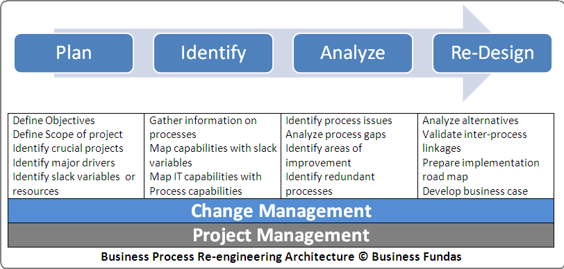 Business Process Re Engineering Business Fundas Business Process Success Business Business