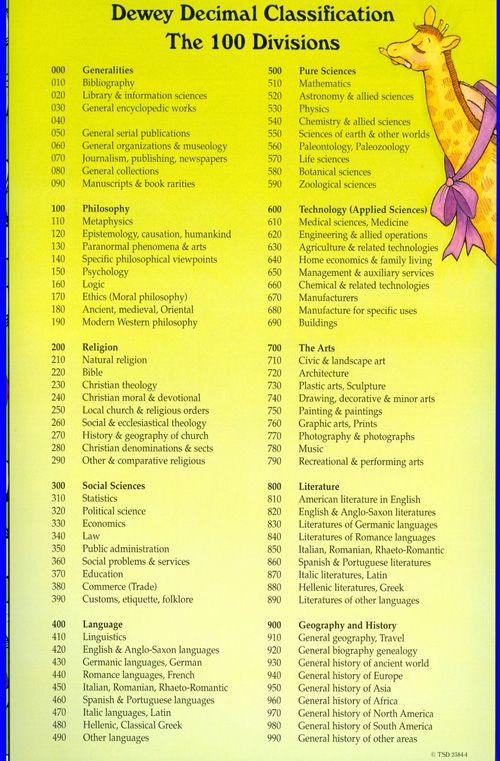 All Worksheets Dewey Decimal System Worksheets Printable – Dewey Decimal System Worksheets
