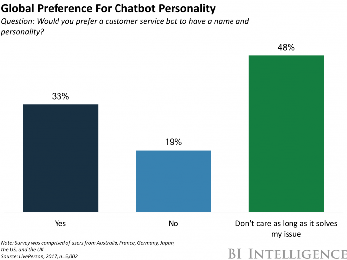 Chatbots are Gaining Traction Business insider