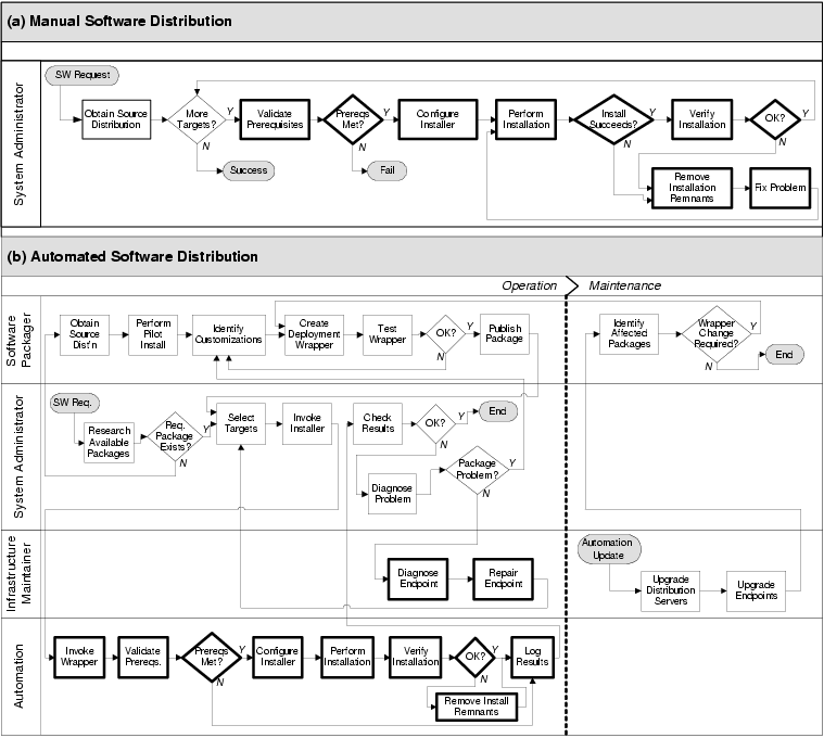Incident Management Process Flow  Google Search  It