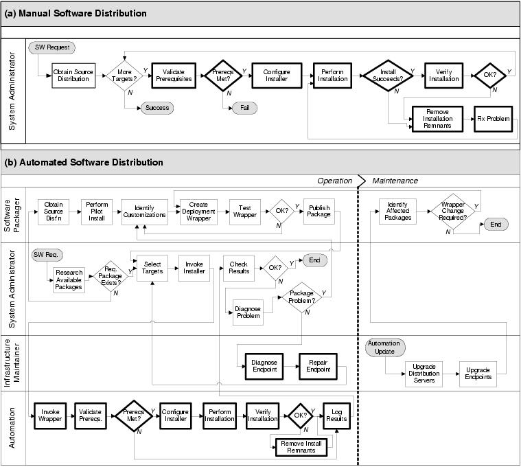 management - Itil Workflow Diagram
