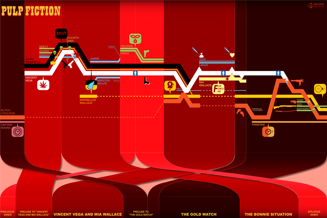 Pulp Fiction Timeline Enhanced By Dehahs On Deviantart Pulp