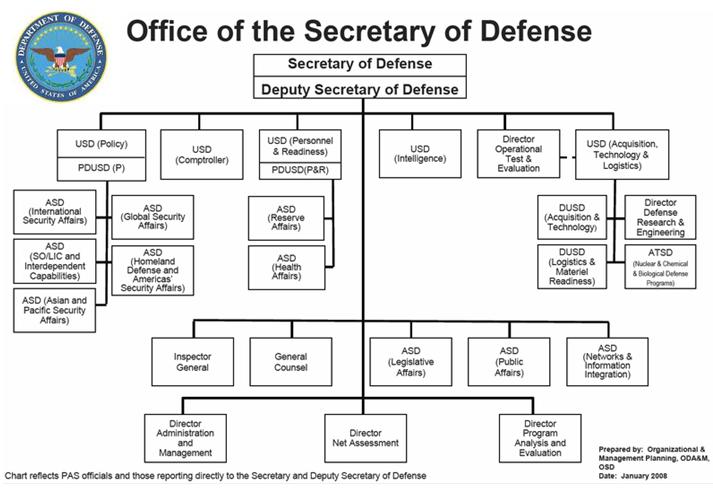 OSD Org Chart