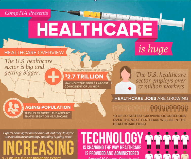 6 Health Information Technology Infographics You Need To See Right Now - UW Health Information Management & Technology