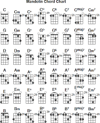 Easy Mandolin Chords Songs  Google Search  Music