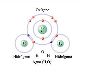 Esquema De Una Molécula De Agua El Agua Es La Molécula Más