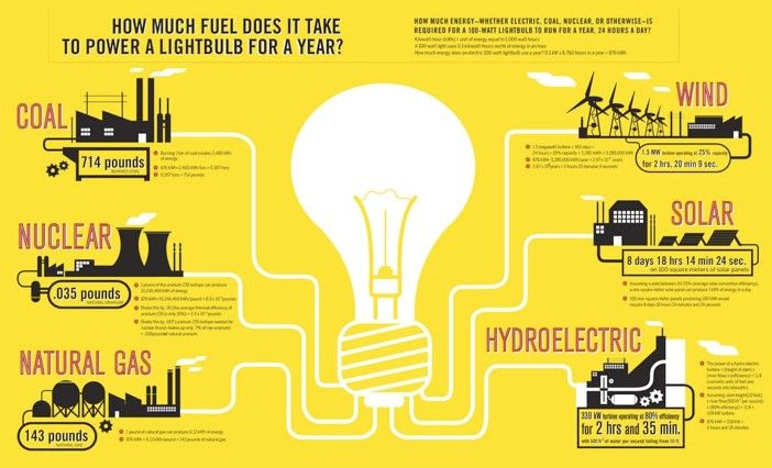 A Light Bulb Shows How Solar And Wind Beat Coal Energy Comparison Infographic Save Energy