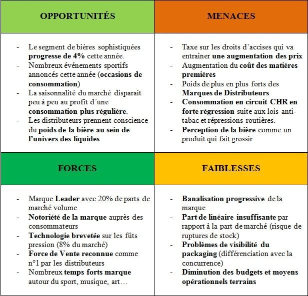 Quest Ce Que LAnalyse SWOT Yummy