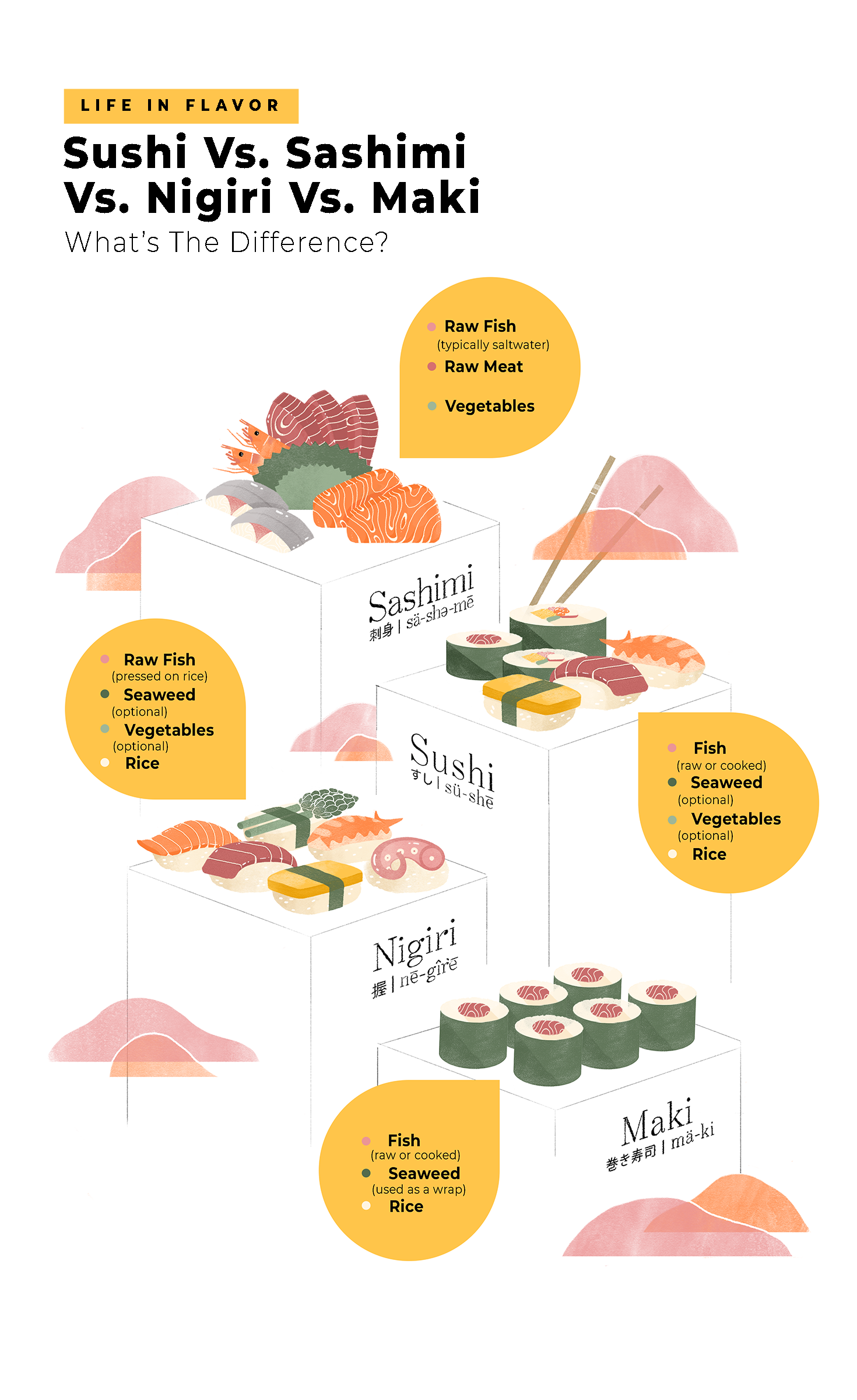 Sushi Vs Sashimi Vs Nigiri Vs Maki What S The Difference