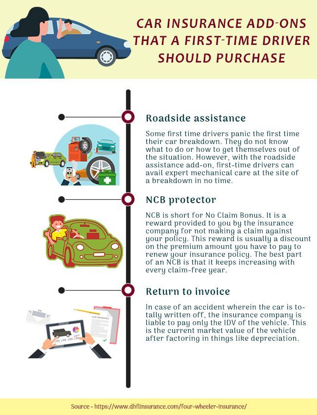 How Much Is Car Insurance For First Time