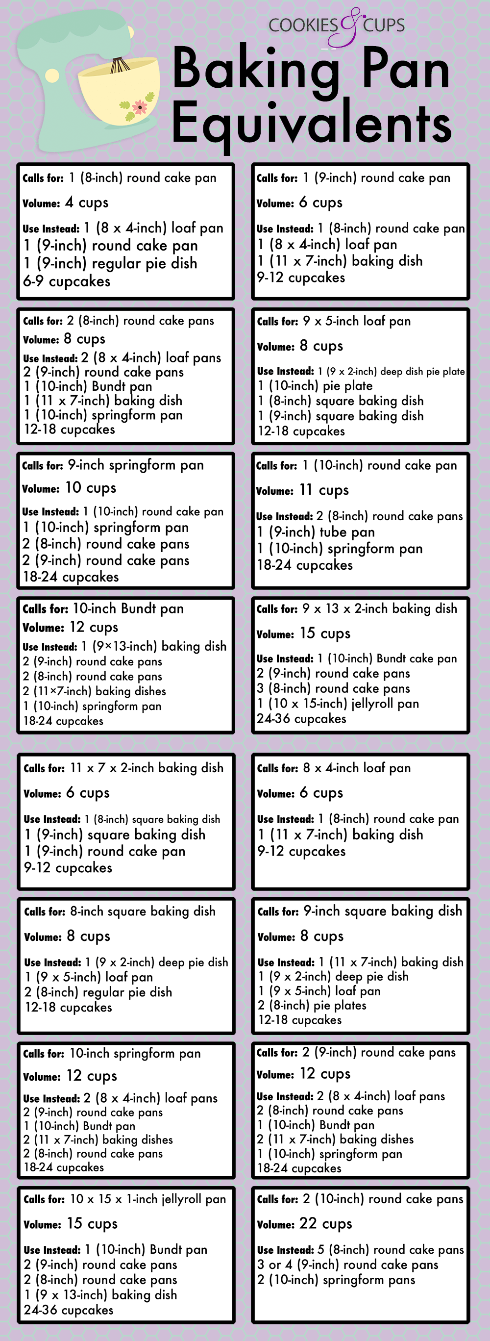 Baking Pan Equivalents Baking pans Chart and What s