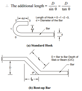 Hooks And Bends In Reinforcement