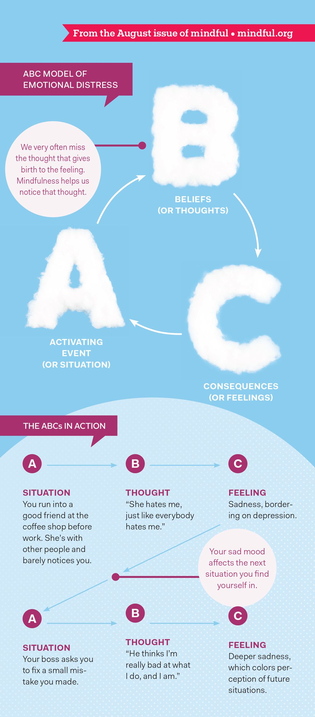 Is Mindfulness the Future of Therapy? #emotionalcontrol