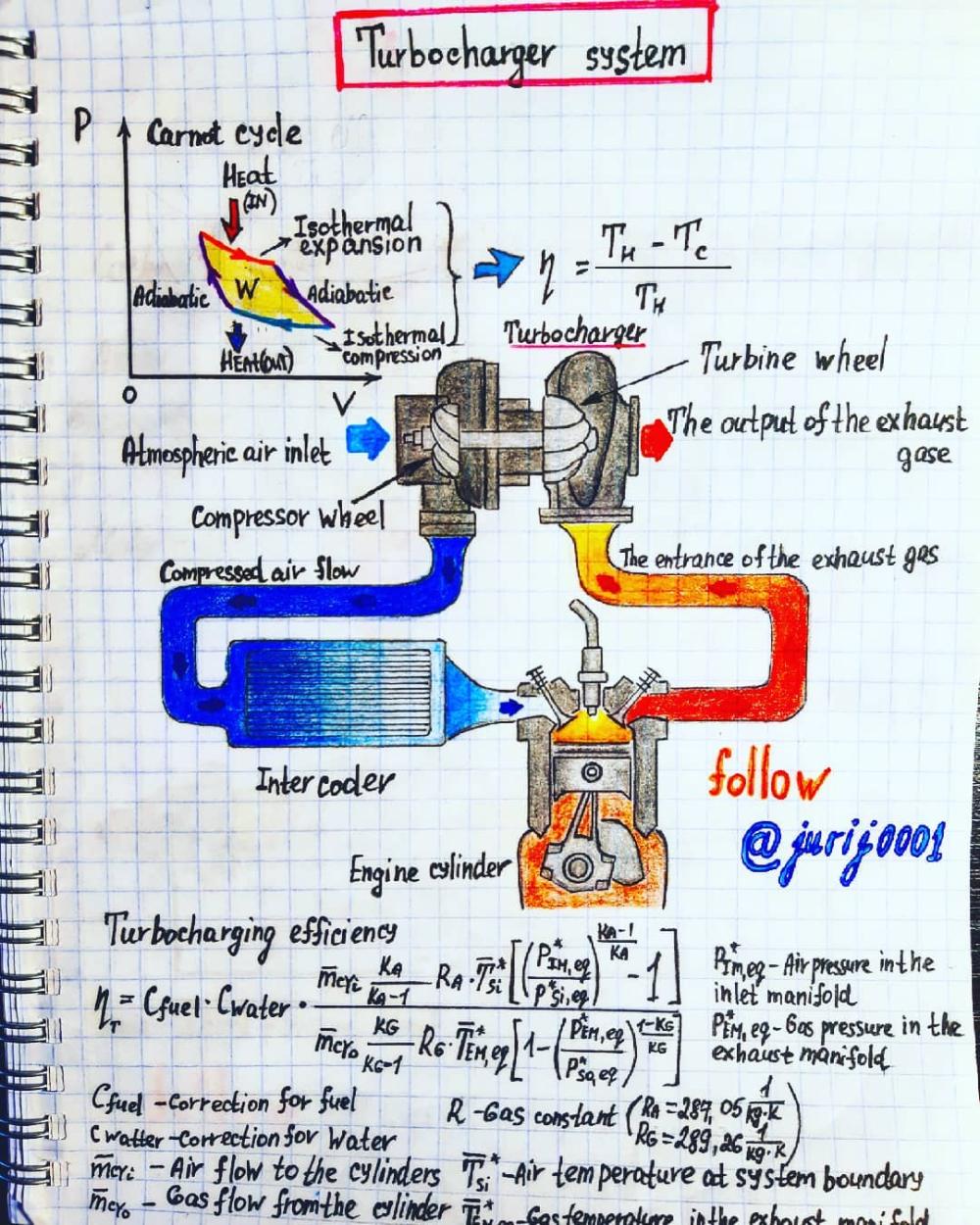 Turbocharger System Illustration Source Jurij0001 Physics And Mathematics Mechanical Engineering Modern Physics