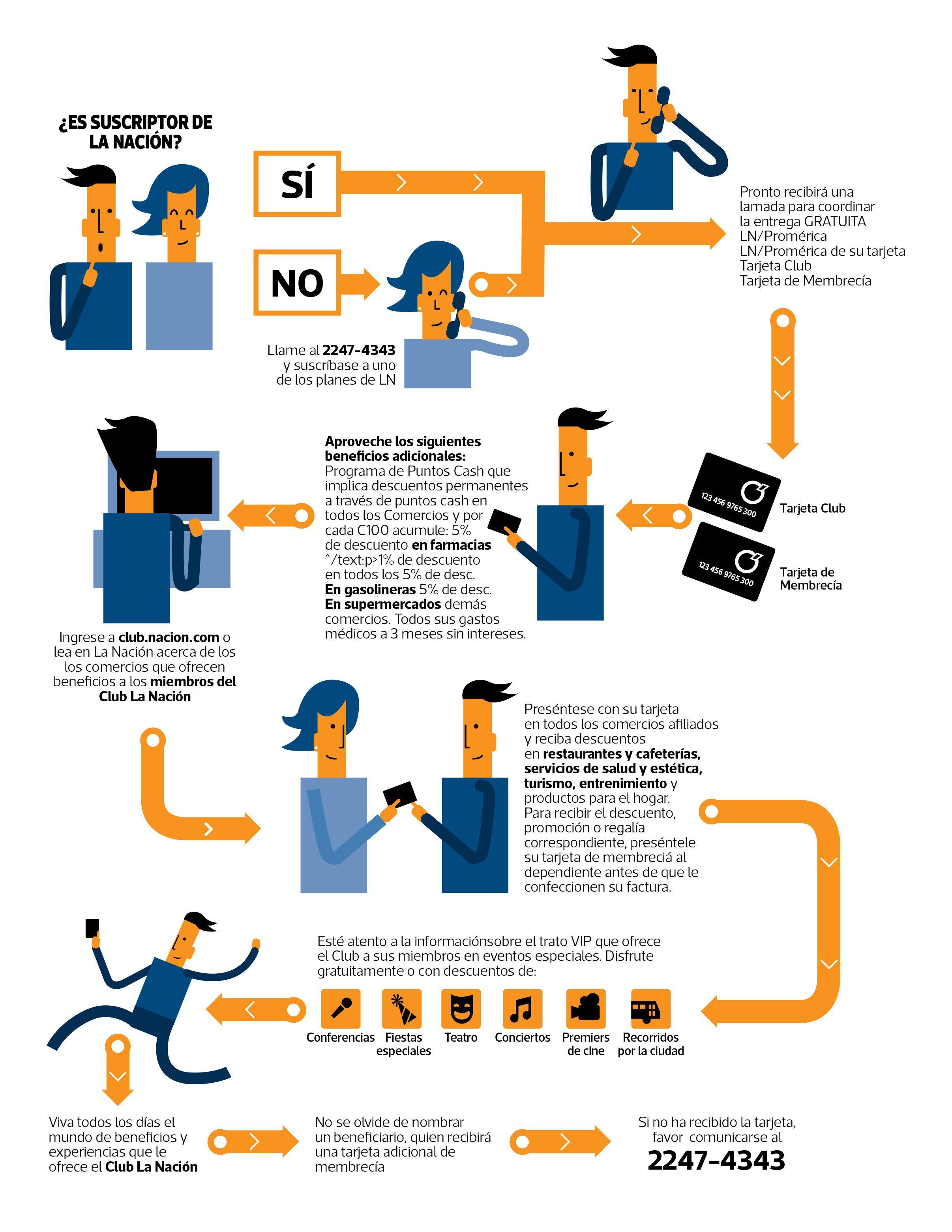 Infografia Explicativa Para Poder Contar Con Los Beneficios De Una