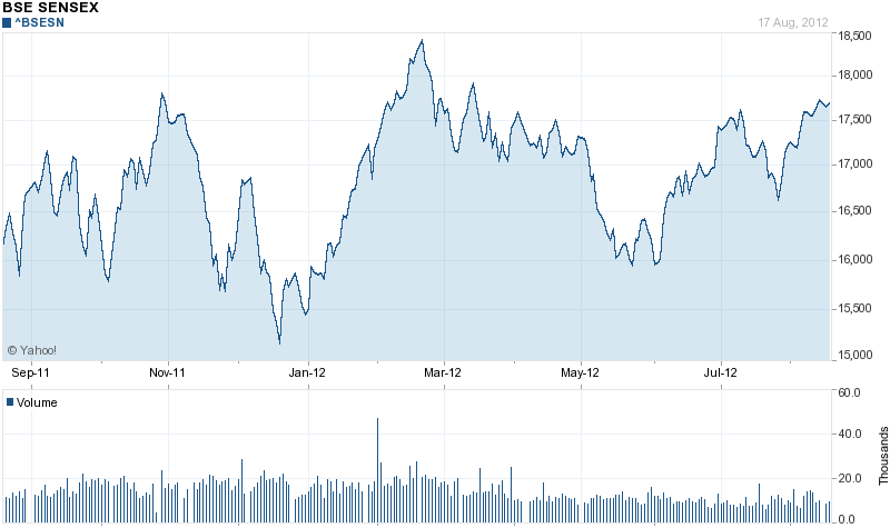 Orcl Stock Quote Chart Forbse Sen^bsesn  Like  Pinterest  Free Stock Quotes .