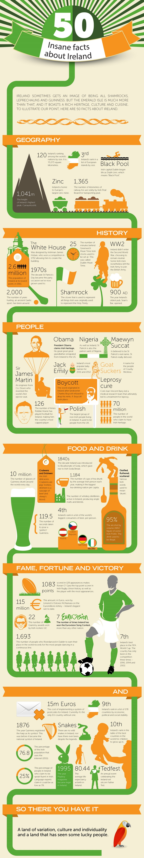 50 Facts About Ireland #infografía