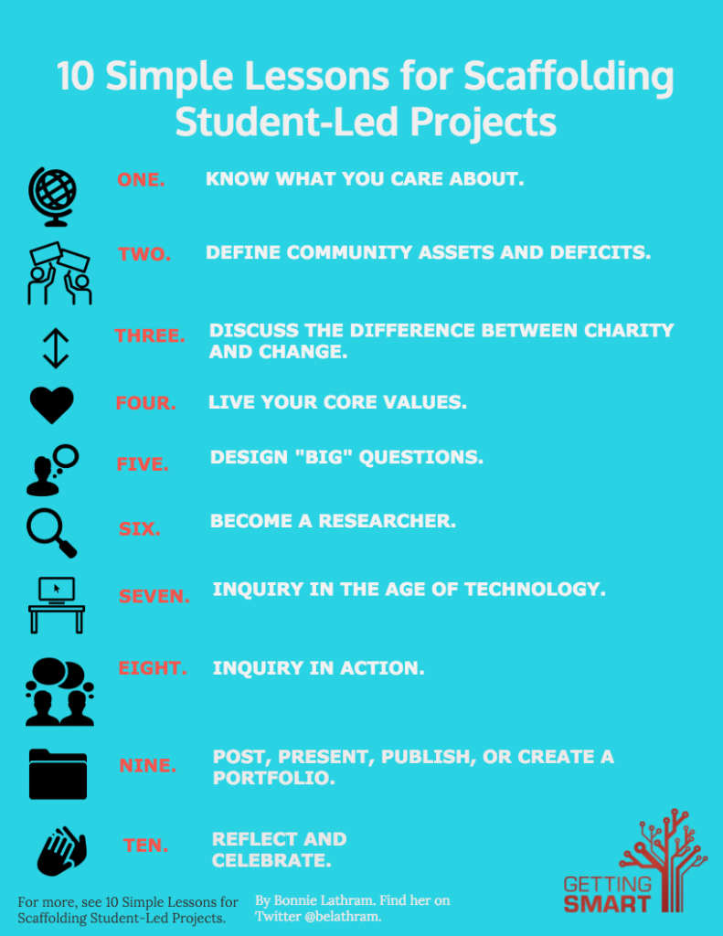 10 Simple Lessons for Scaffolding Student-Led Projects | Student centered learning, Project ...