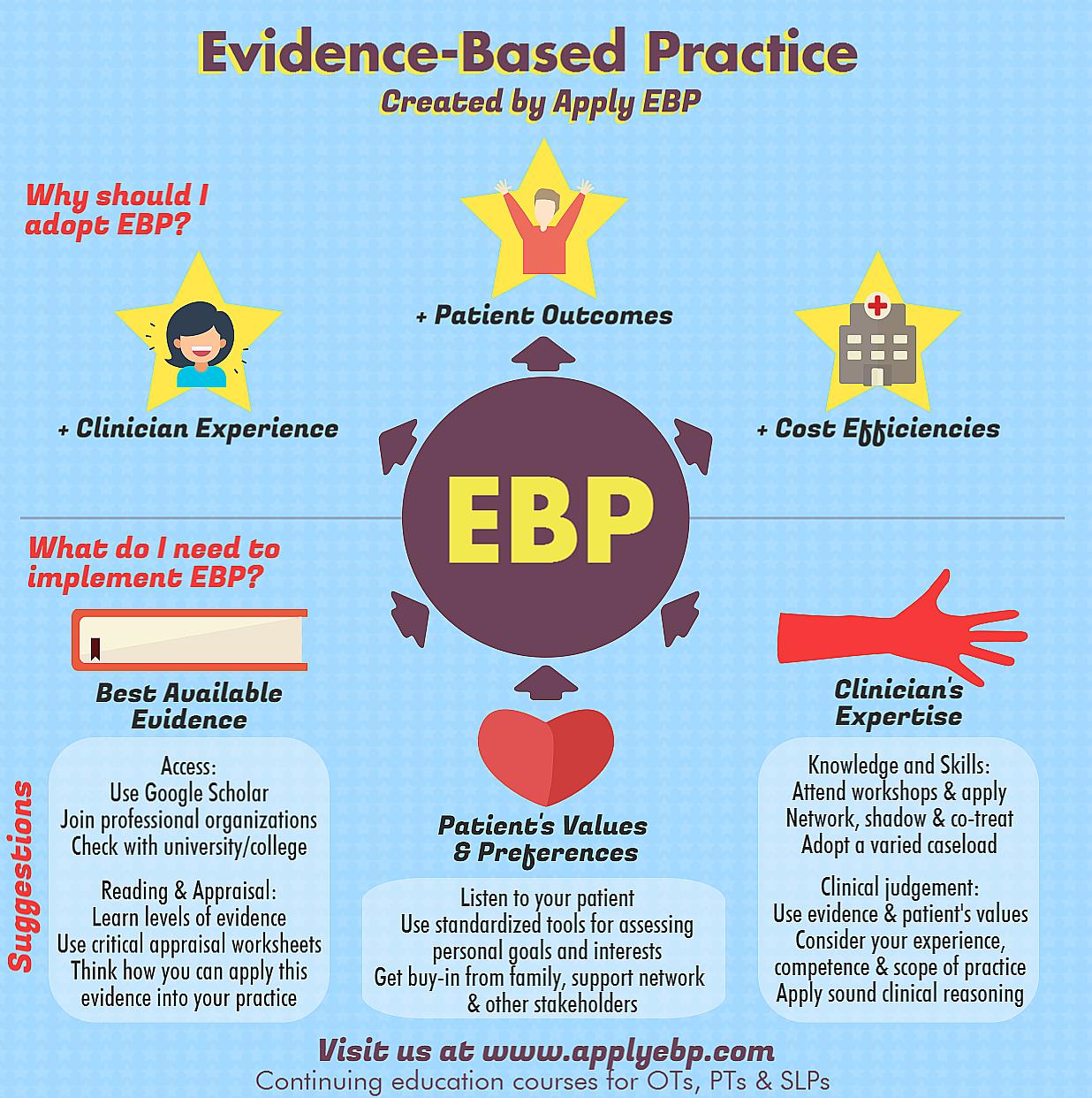 Evidence Based Practice Quick Primer