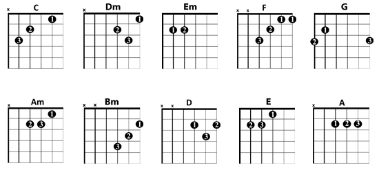 Guitar-Lessons-London-essential-chords.png (550×250) | Guitars ...