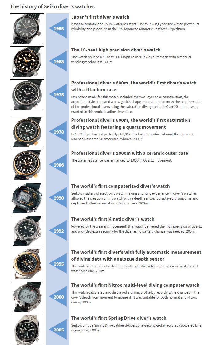 Modelli di orologi Seiko Marine Master