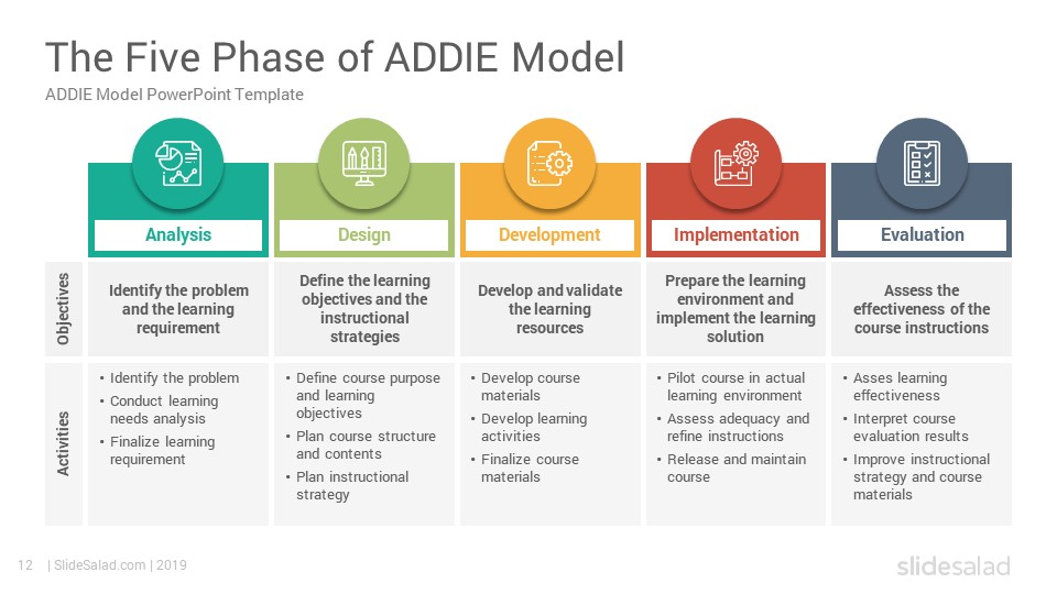 Addie Model Powerpoint Template Diagrams Slidesalad In 2020 Instructional Design Templates Powerpoint Templates Instructional Design