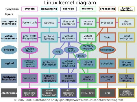 Linux Kernel Diagram Very Technical Stuff For Future Reference Linux Kernel Linux Linux Operating System