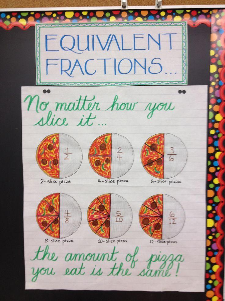 Pin by Coleen Walker on Math Ed   Pinterest   Math, Anchor charts ...