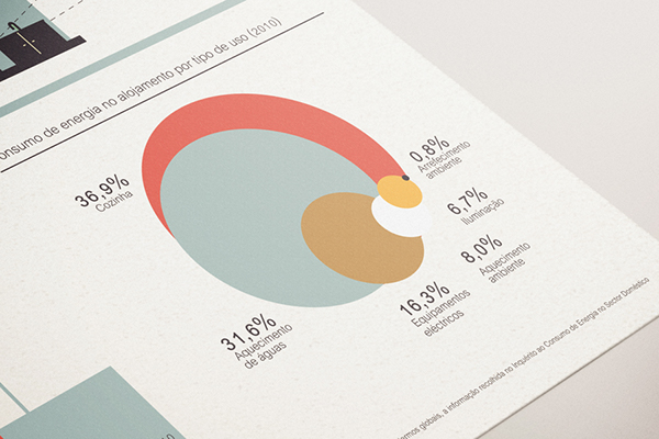 Energy Consumption In The Residential Sector On Behance In 2020 Data Design Book Design Layout Diagram Design