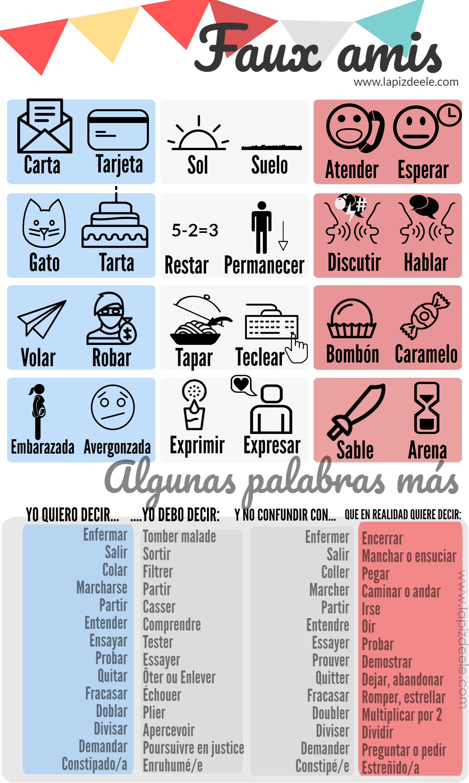 Infografías | Espanol | Teaching french, Learn french og ...