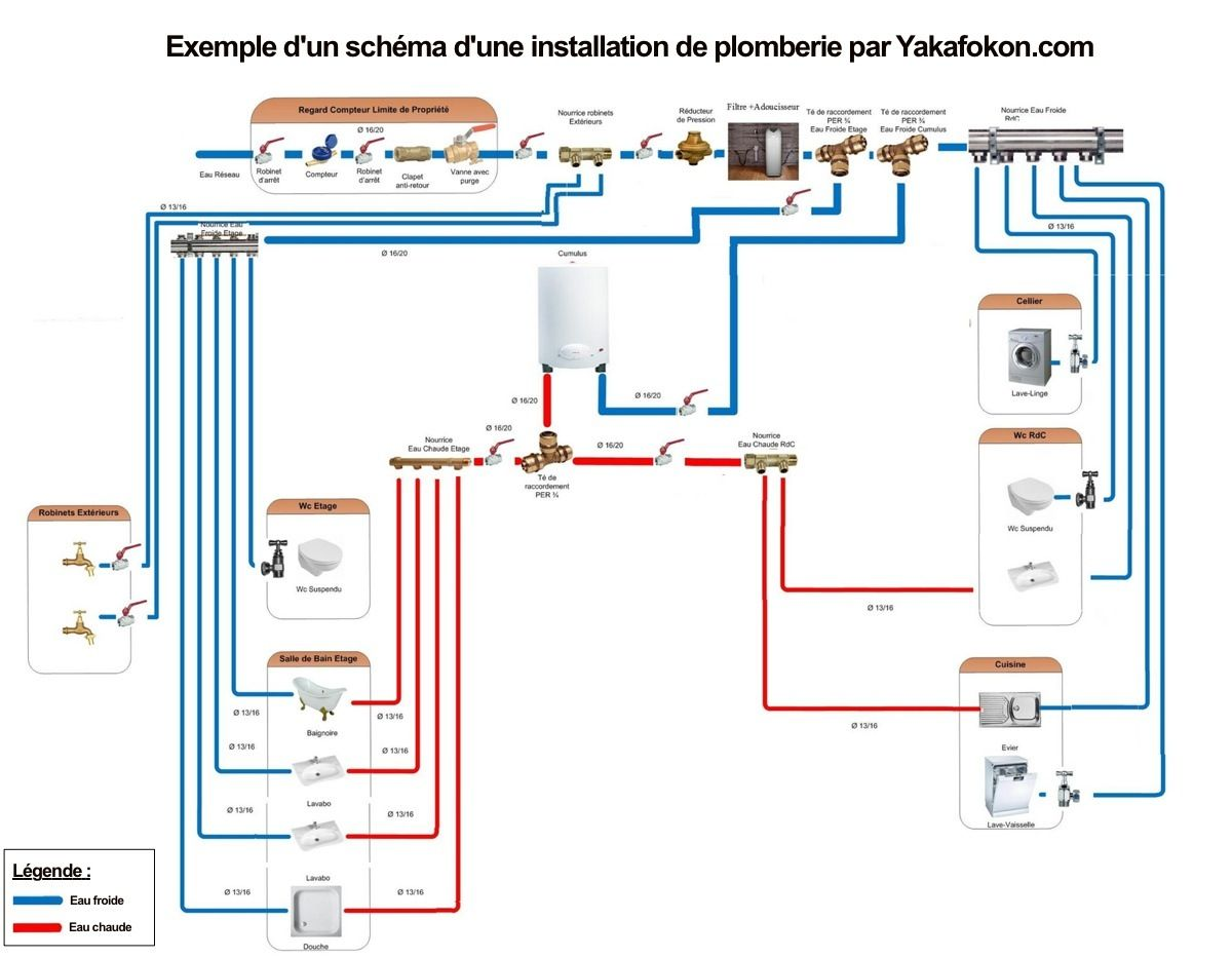 Travaux de plomberie : conseils, explications, coût et devis