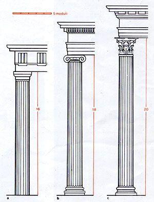 Colonne greche cerca con google tuta neoclassicismo for Come costruire colonne in stile artigiano