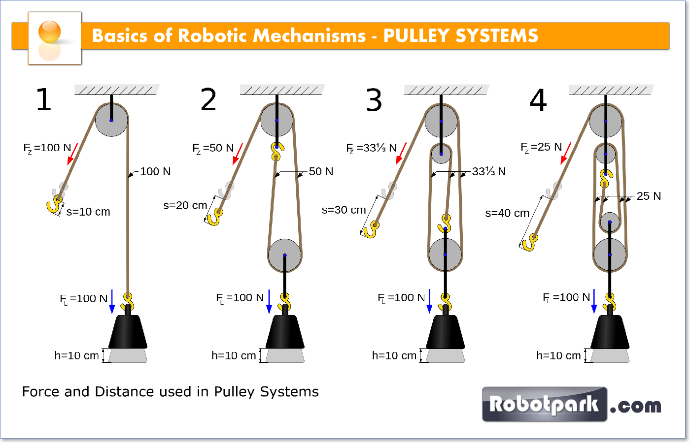 Robotic Mechanisms Pulley Systems 51005 Robotpark Academy Mechanical Advantage Pulley Block And Tackle