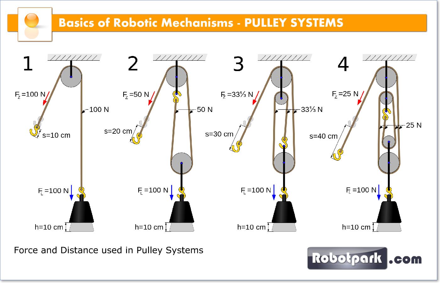 Robotic Mechanisms