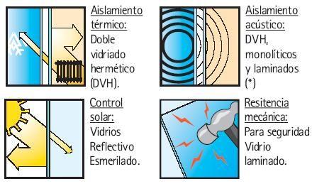Vidrio Laminado caracteristicas