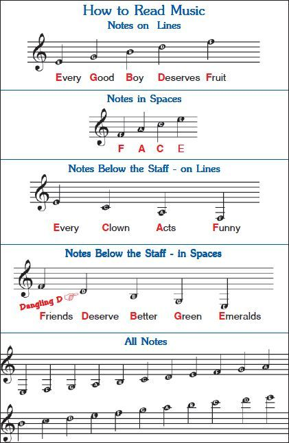 Image Result For Music Theory Cheat Sheet With Images Funny