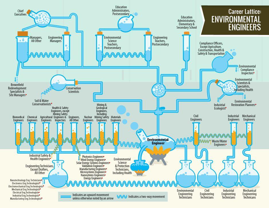 Career Lattice Environmental Engineers...way to go Idaho
