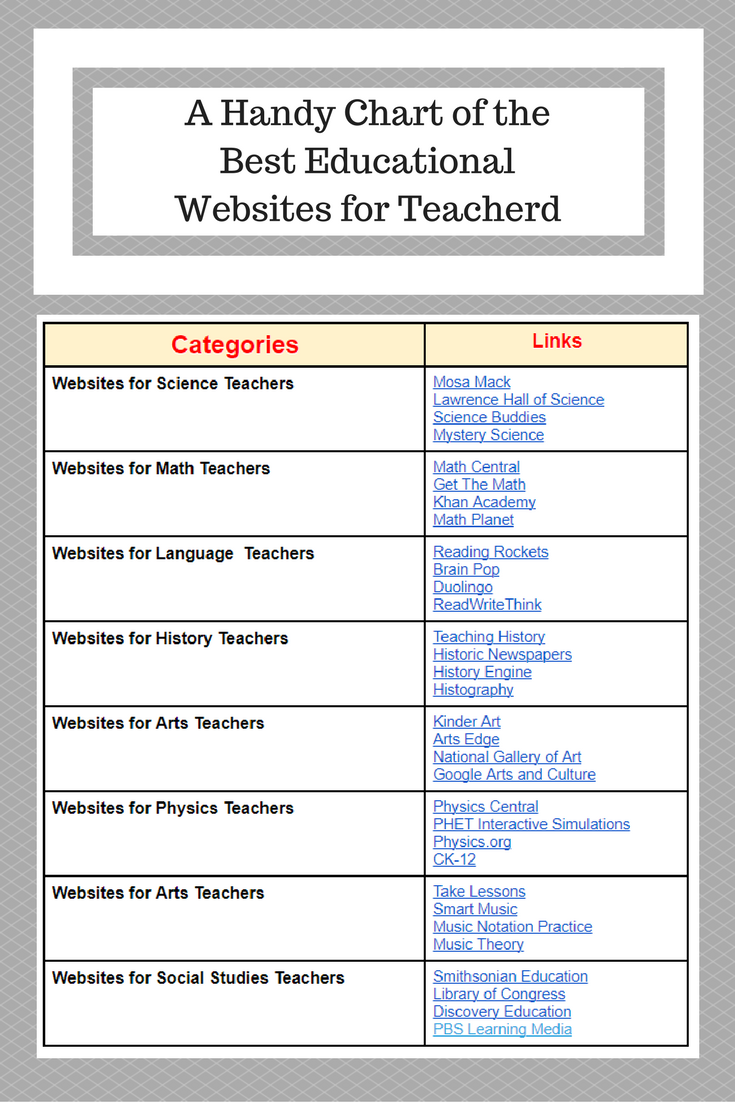 A Handy Chart Featuring Some Of The Best Educational Websites For